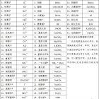 福州经验化学家教 (60元/两小时)